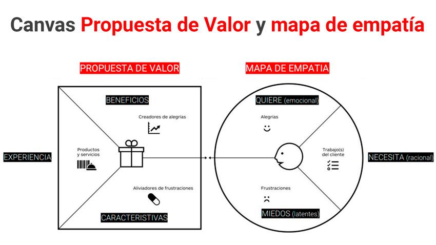 modelo canvas propuesta de valor