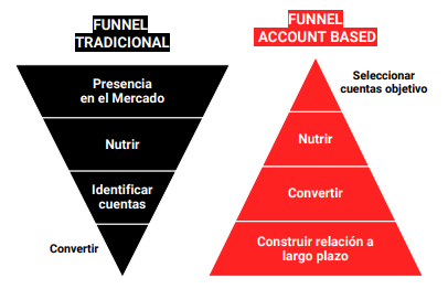 Comparacion de funnel tradicional con el funnel de target account selling