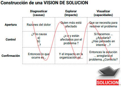 Vision de solucion