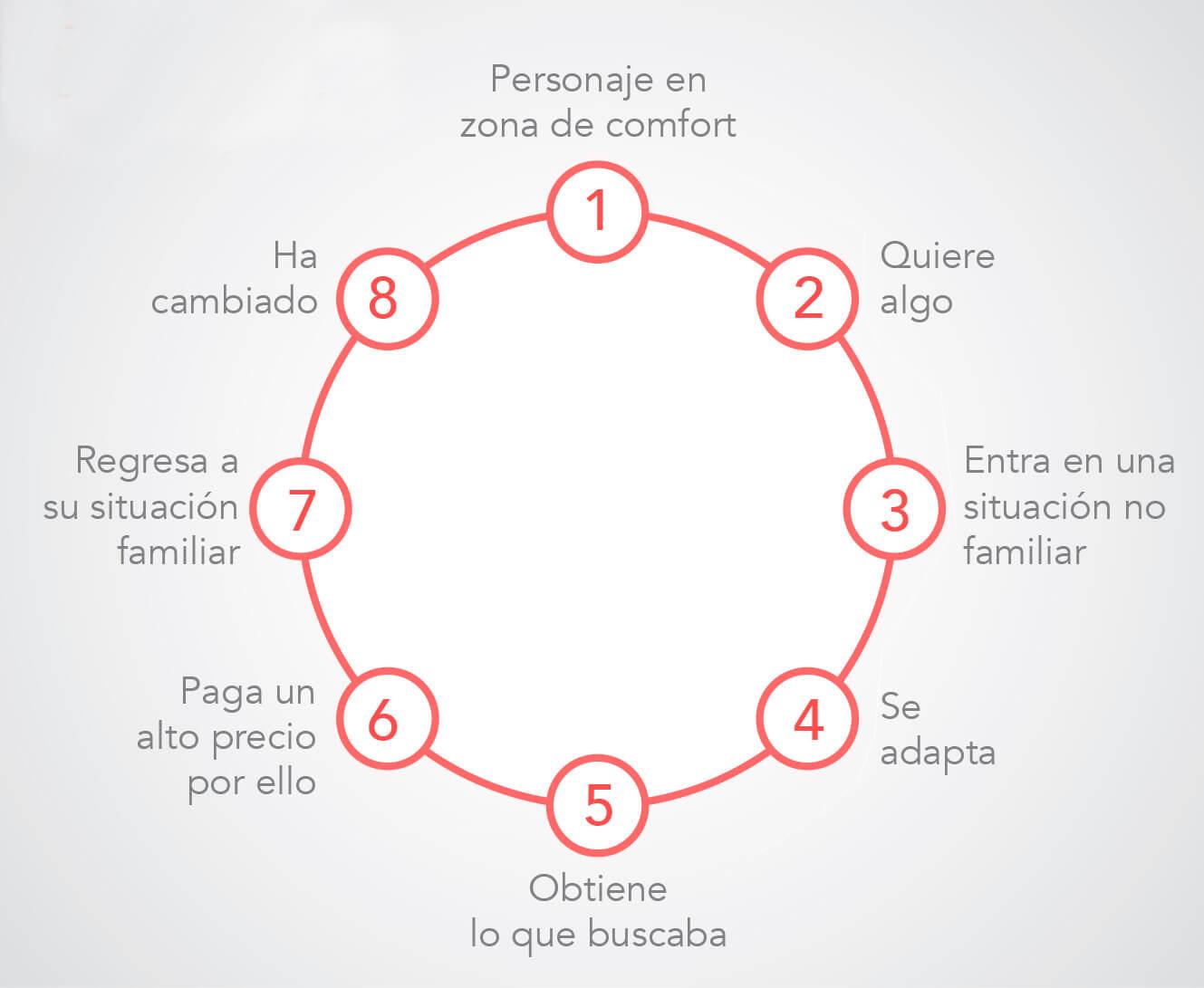 Storytelling modelo 8 pasos de Dan Harmon