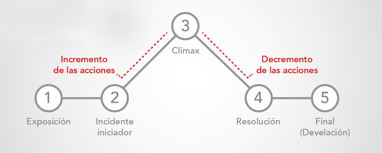 Storytelling modelo Piramide de Freytag