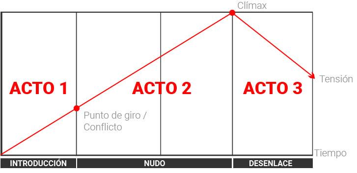 Storytelling modelo aristoteles