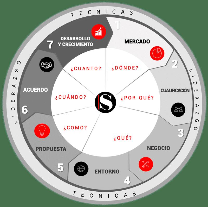 Metdología Sales Business School