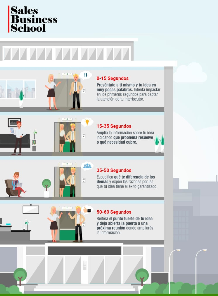 infografia sobre elevator pitch o discurso de ascensor que explica diferentes formas dependiendo del tiempo que tenemos