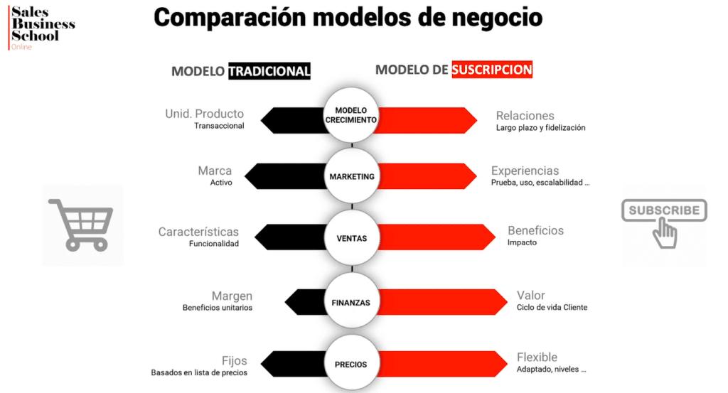 Comparacion de modelos de negocio 1