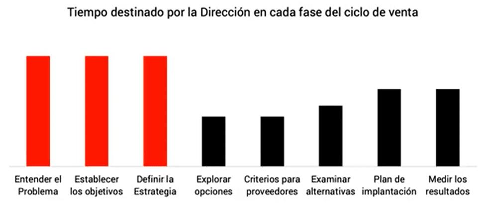 Infografia de Tiempo destinado por la direccion C level en cada fase del ciclo de venta