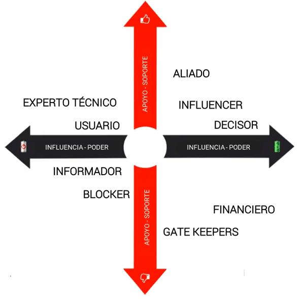 Matriz de interlocutores en la venta b2b