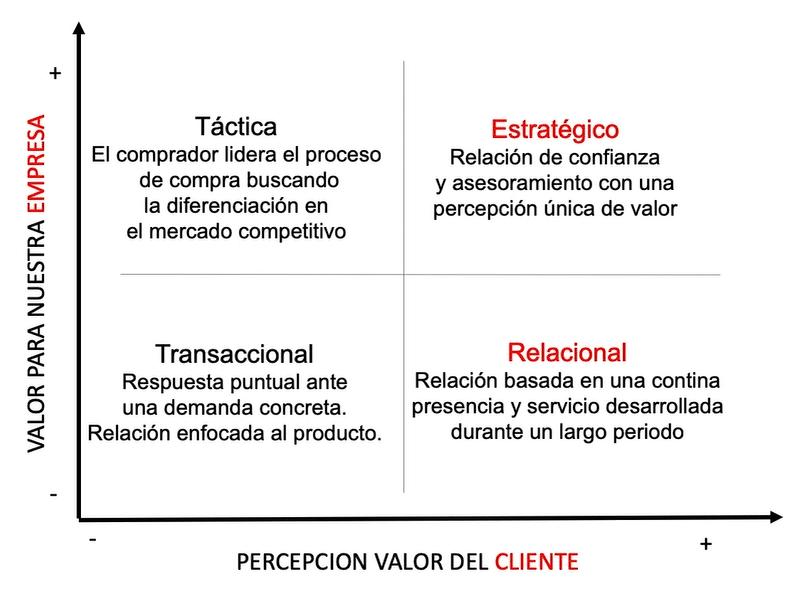 Tipo de relacion para consuguir con cliente