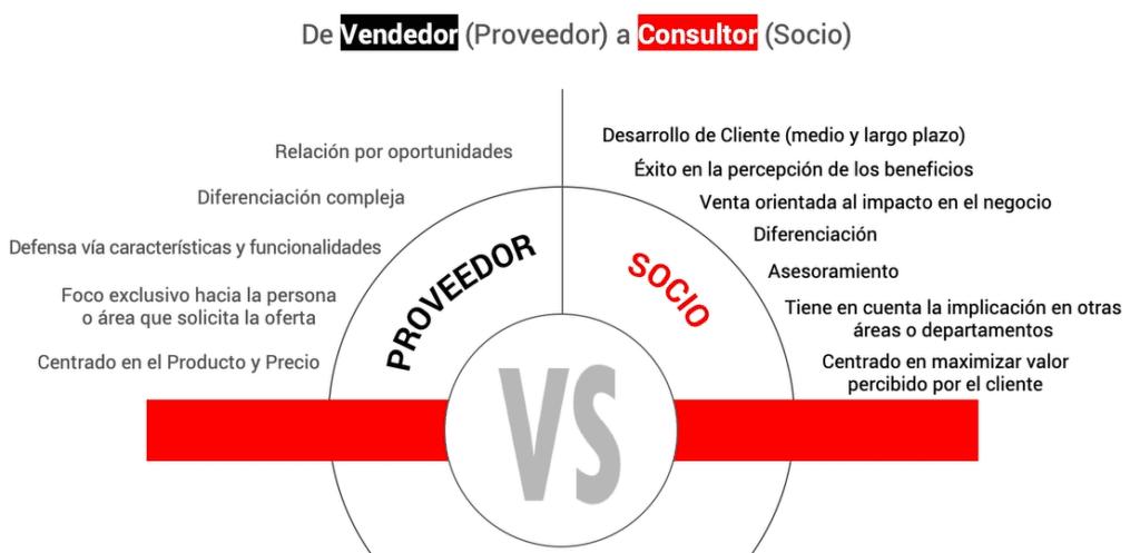 Diferencia entre Vendedor y Consultor de Ventas