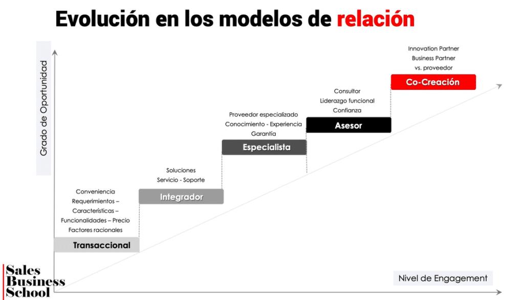 Evolución de modelos de relación hacia Co-creacion