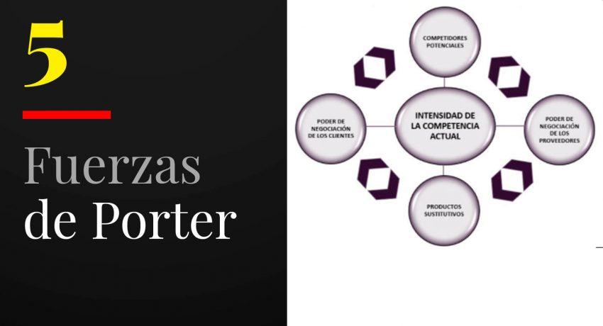 5 fuerzas de Porter como analizar fuerzas competitivas de una empresa